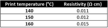print_temperature