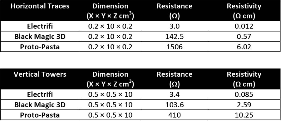 printed_resistance_tables