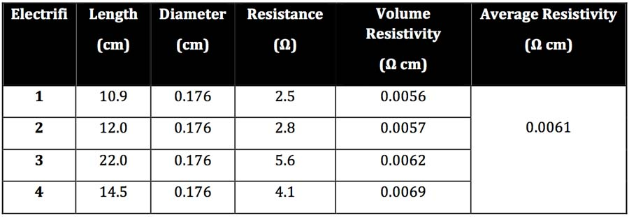 resistance_table