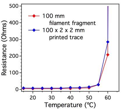 resistance_versus_temperature